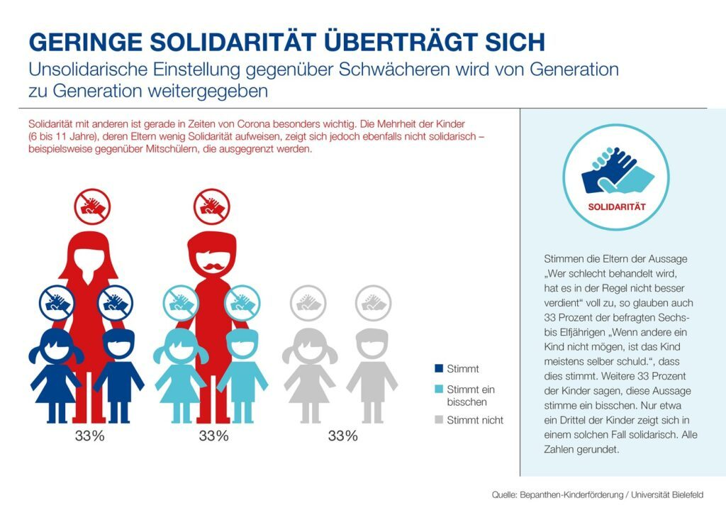 Bepanthen-Kinderförderung Infografik Solidarität