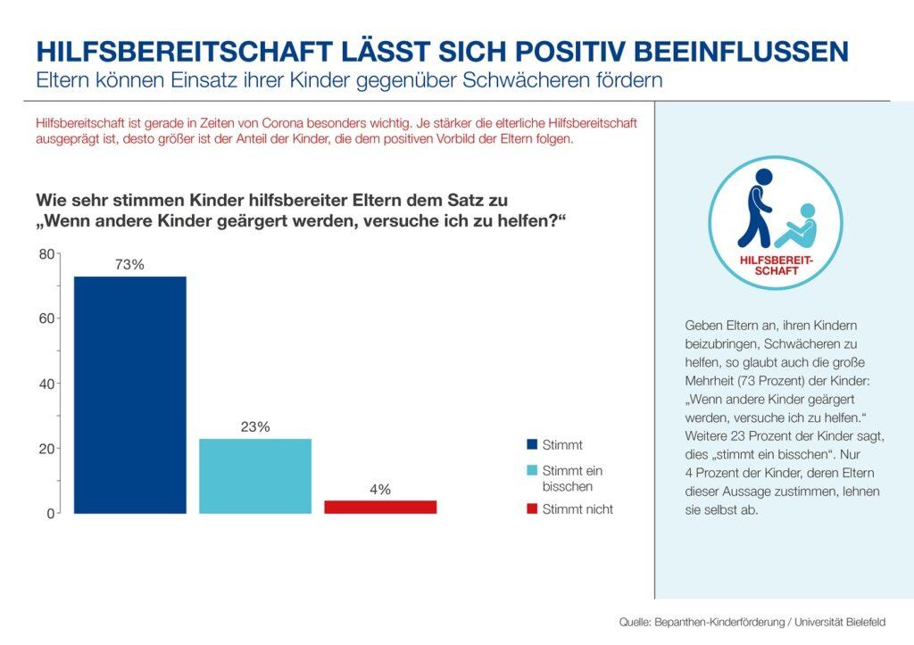 Infografik Bepanthen-Kinderförderung