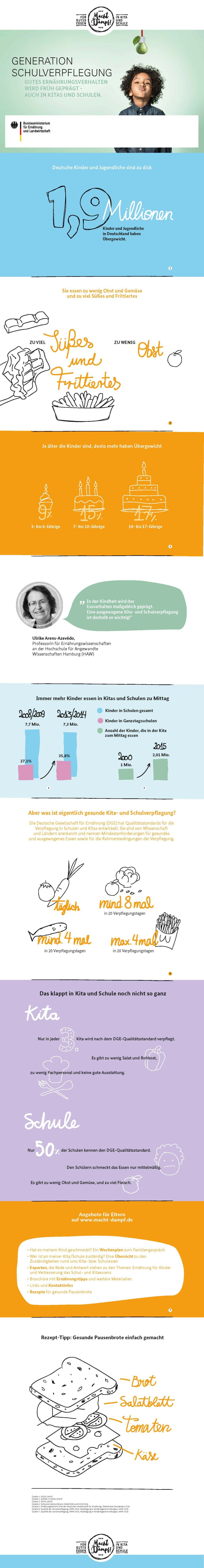 Macht Dampf_Adipositastag_Faktenblatt
