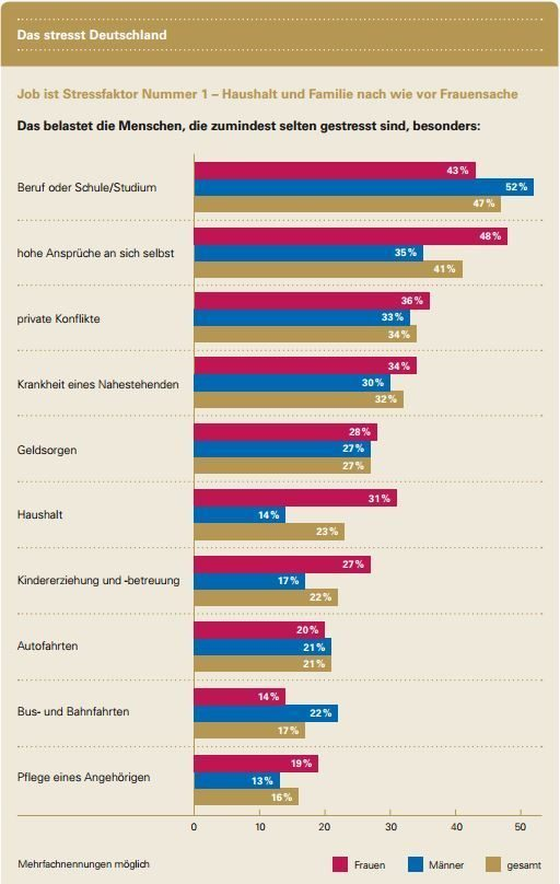 Stressstudie Deutschland