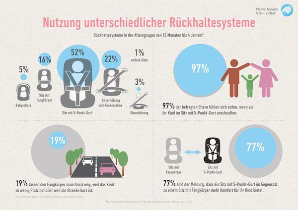 infografik rueckhaltesysteme