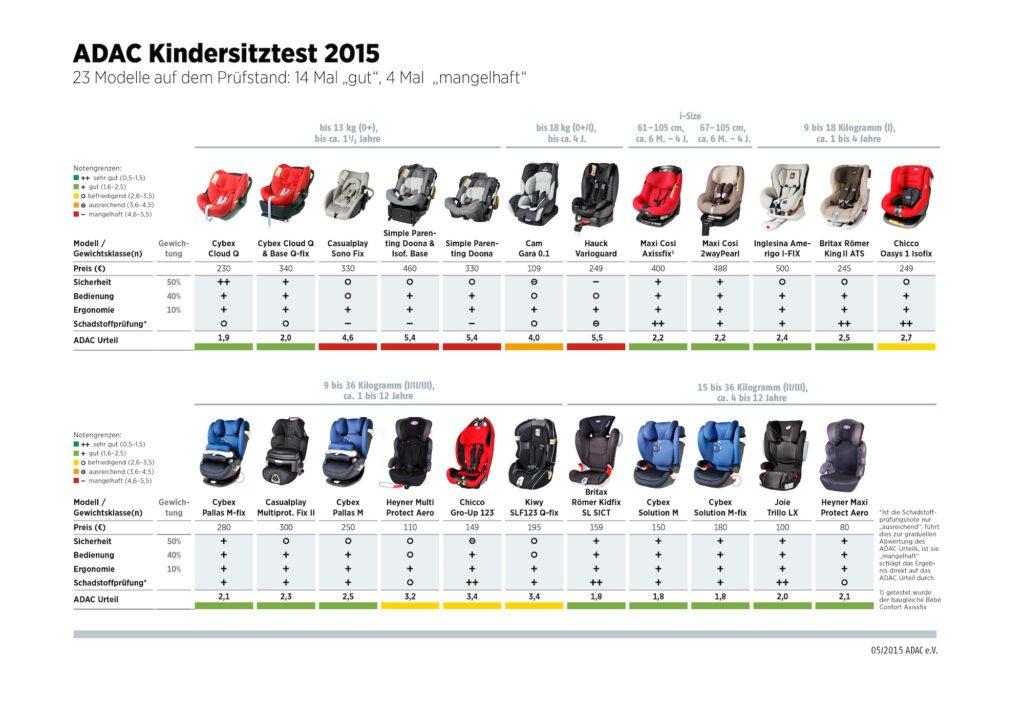 tests_kindersitztest2015grafik